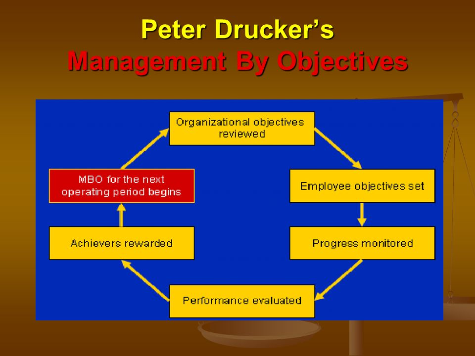 Peter Drucker's Management By Objectives Peter Drucker's Management By Objectives