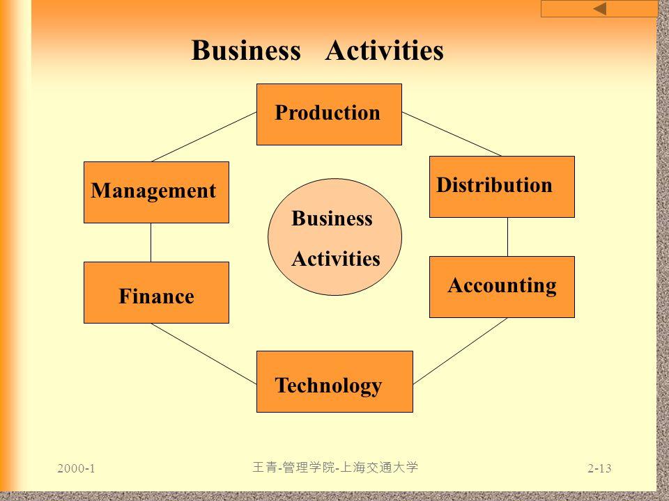 2000-1 王青 - 管理学院 - 上海交通大学 2-13 Business activities Business Activities Business Activities Production Finance Technology Management Distribution Accou