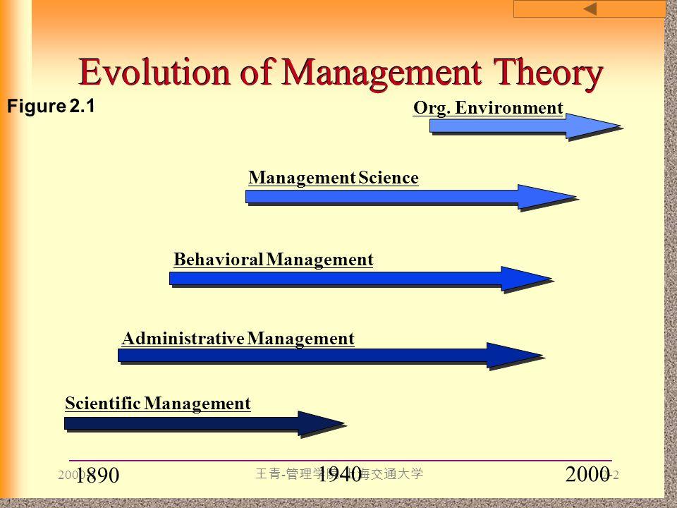 2000-1 王青 - 管理学院 - 上海交通大学 2-2 Evolution of Management Theory 19402000 Figure 2.1 Administrative Management Behavioral Management Scientific Management