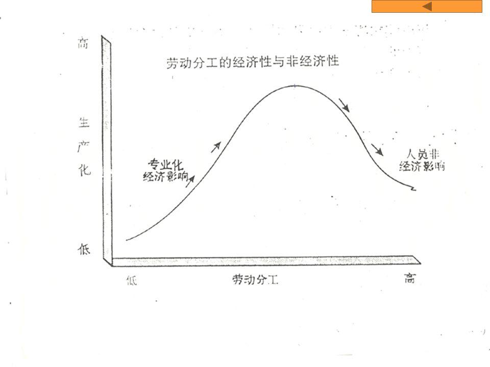 2000-1 王青 - 管理学院 - 上海交通大学 2-6