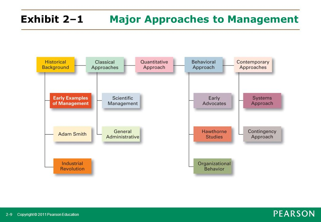 2-9 Copyright © 2011 Pearson Education Exhibit 2–1Major Approaches to Management