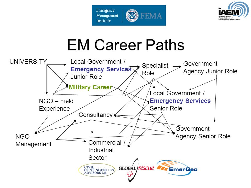 EM Career Paths UNIVERSITYLocal Government / Emergency Services Junior Role Specialist Role NGO – Field Experience Government Agency Junior Role Military Career Consultancy Commercial / Industrial Sector Government Agency Senior Role Local Government / Emergency Services Senior Role NGO – Management