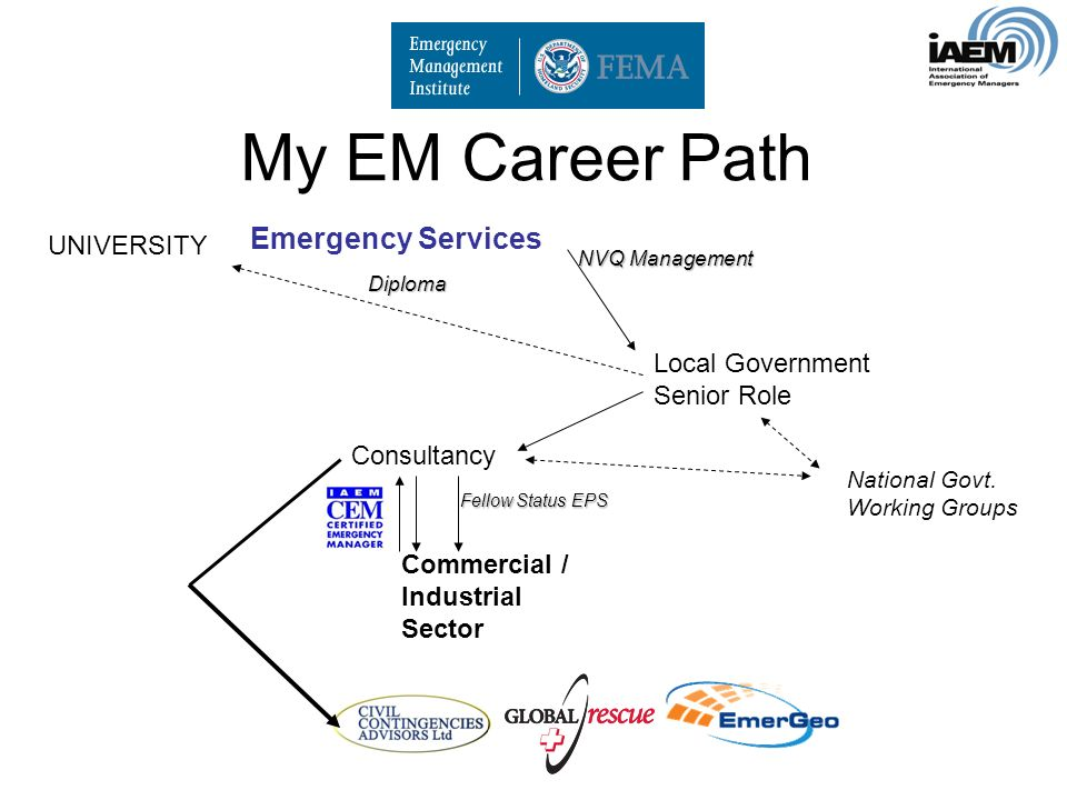 My EM Career Path Emergency Services Consultancy Commercial / Industrial Sector Local Government Senior Role UNIVERSITY Fellow Status EPS Diploma NVQ Management National Govt.