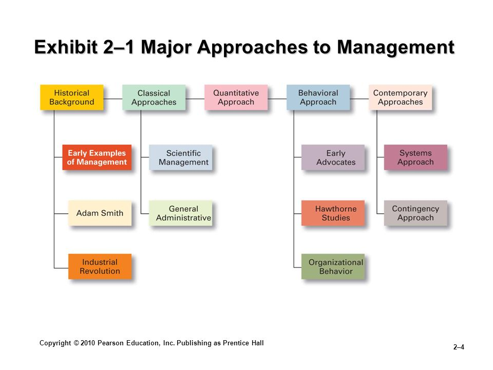 Copyright © 2010 Pearson Education, Inc. Publishing as Prentice Hall 2–4 Exhibit 2–1 Major Approaches to Management
