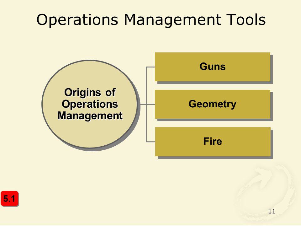 11 Operations Management Tools Origins of Operations Management Geometry Guns Fire 5.1
