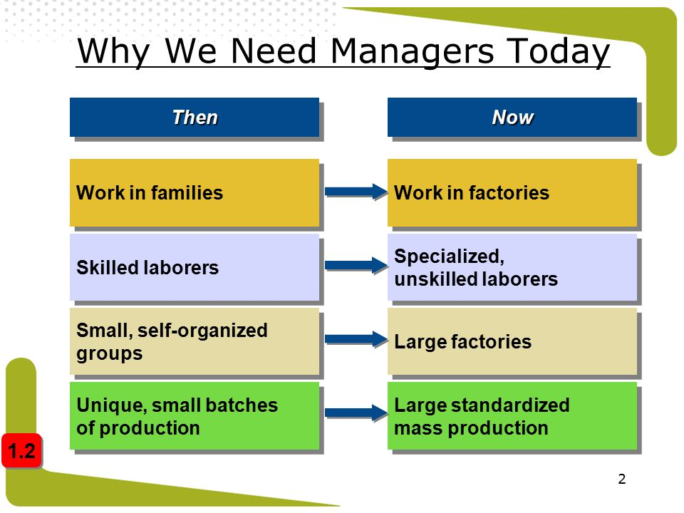 2 Why We Need Managers Today Work in families Skilled laborers Small, self-organized groups Unique, small batches of production ThenThen Work in facto
