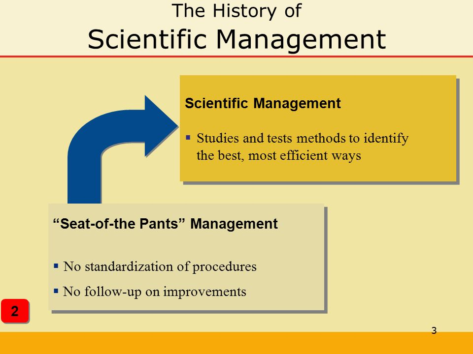 3 The History of Scientific Management 2 2 Scientific Management  Studies and tests methods to identify the best, most efficient ways Scientific Mana