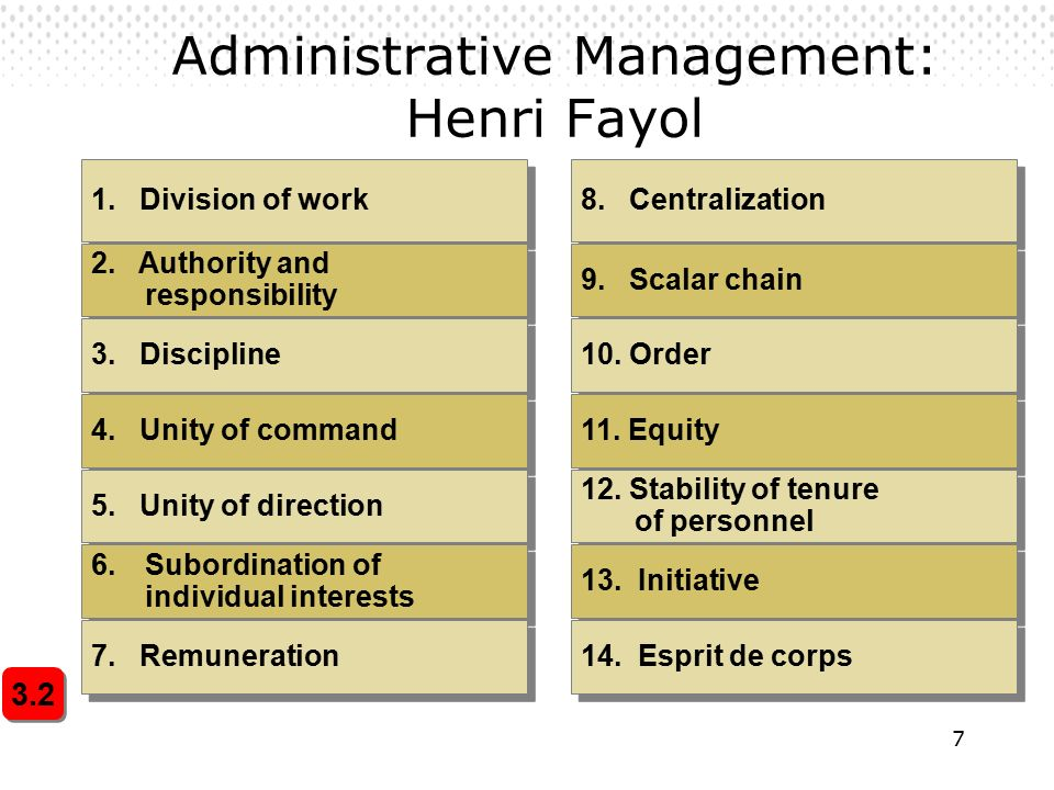 7 Administrative Management: Henri Fayol 3.2 1. Division of work 2.