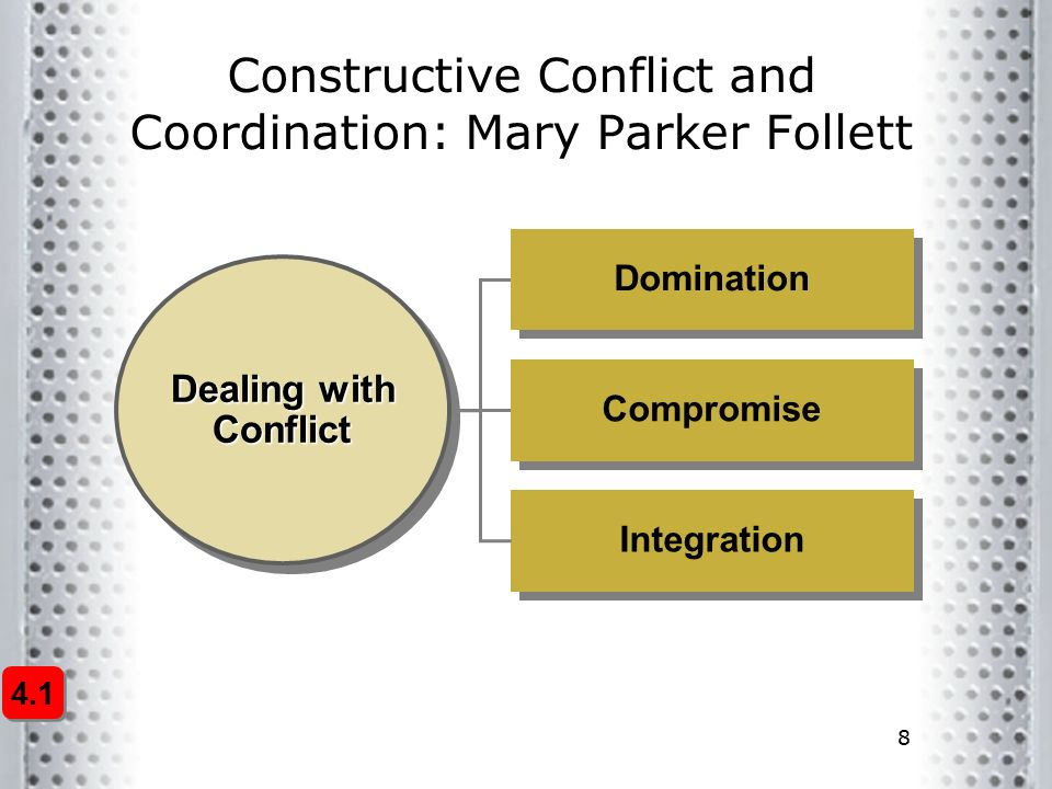 8 4.1 Constructive Conflict and Coordination: Mary Parker Follett Dealing with Conflict Compromise Domination Integration