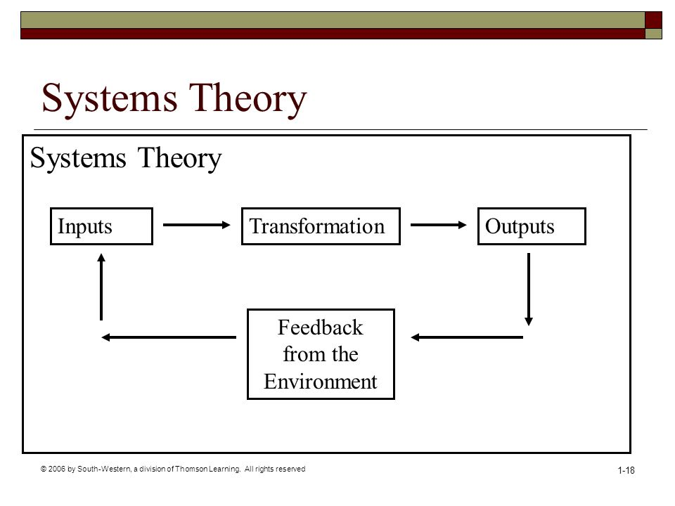 © 2006 by South-Western, a division of Thomson Learning. All rights reserved 1-18 Systems Theory Inputs Systems Theory TransformationOutputs Feedback