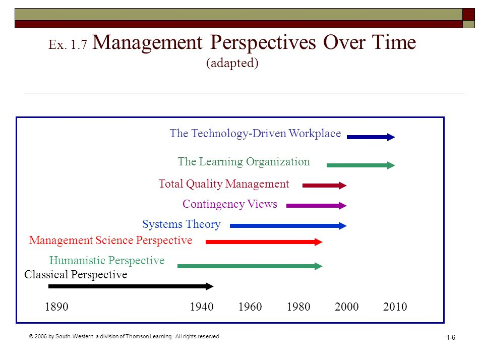 © 2006 by South-Western, a division of Thomson Learning. All rights reserved 1-6 Ex. 1.7 Management Perspectives Over Time (adapted) 18901940196019802