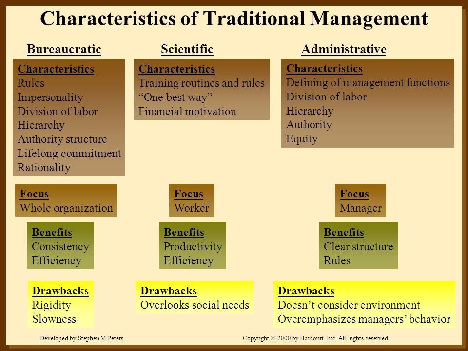 Developed by Stephen M.PetersCopyright © 2000 by Harcourt, Inc. All rights reserved. Characteristics of Traditional Management Bureaucratic Scientific