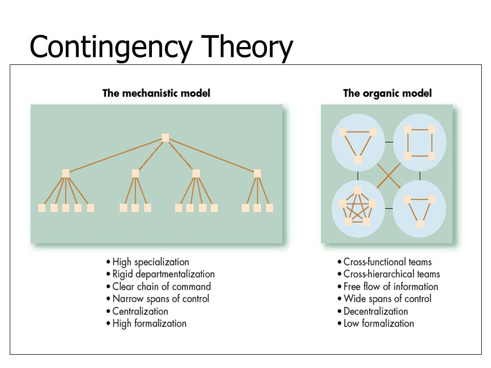 Contingency Theory The idea that the organizational structures and control systems are contingent on characteristics of the external environment