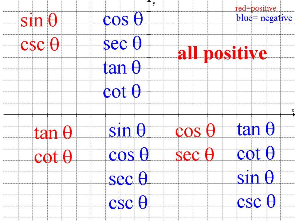Sin Cos Tan Sec Csc Cot Chart Peopledavidjoel