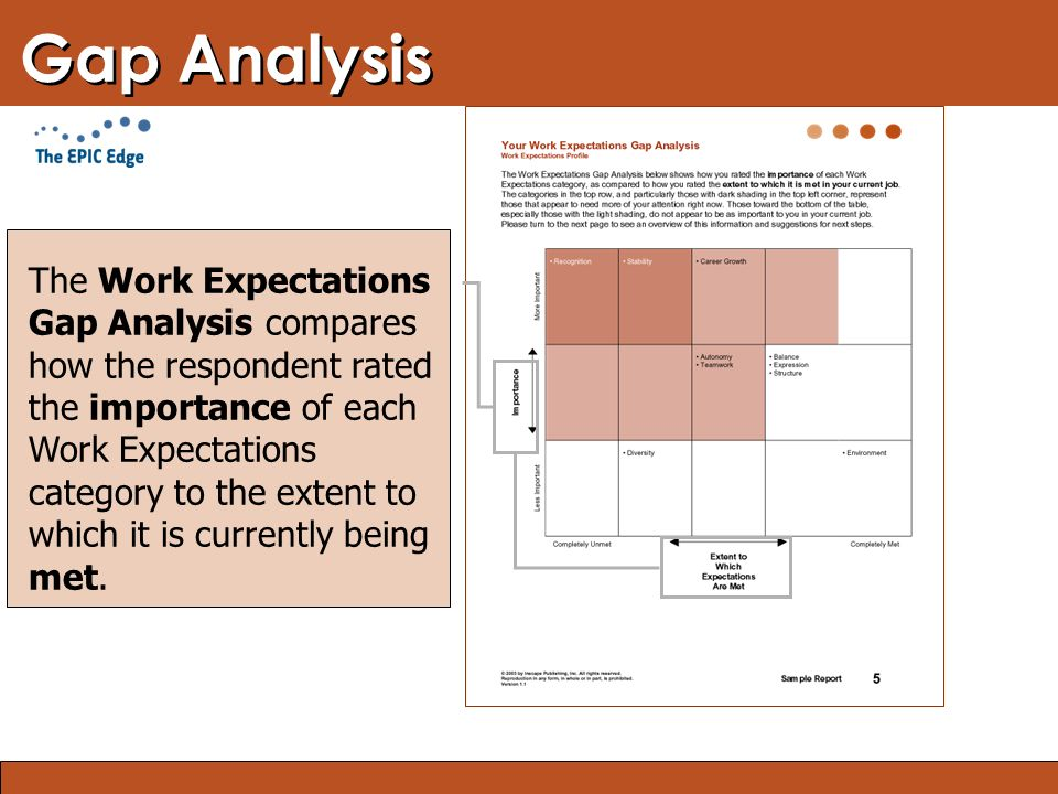 Blended Learning: Finding the Right Mix Gap Analysis The Work Expectations Gap Analysis compares how the respondent rated the importance of each Work Expectations category to the extent to which it is currently being met.