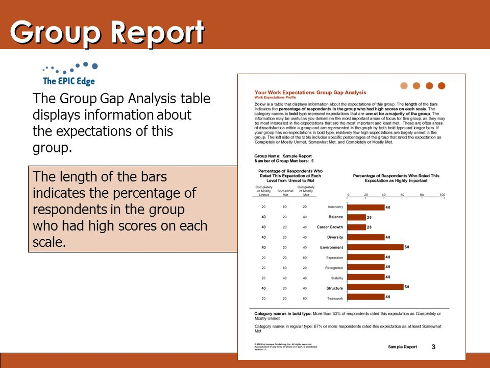 Blended Learning: Finding the Right Mix Group Report The Group Gap Analysis table displays information about the expectations of this group. The lengt
