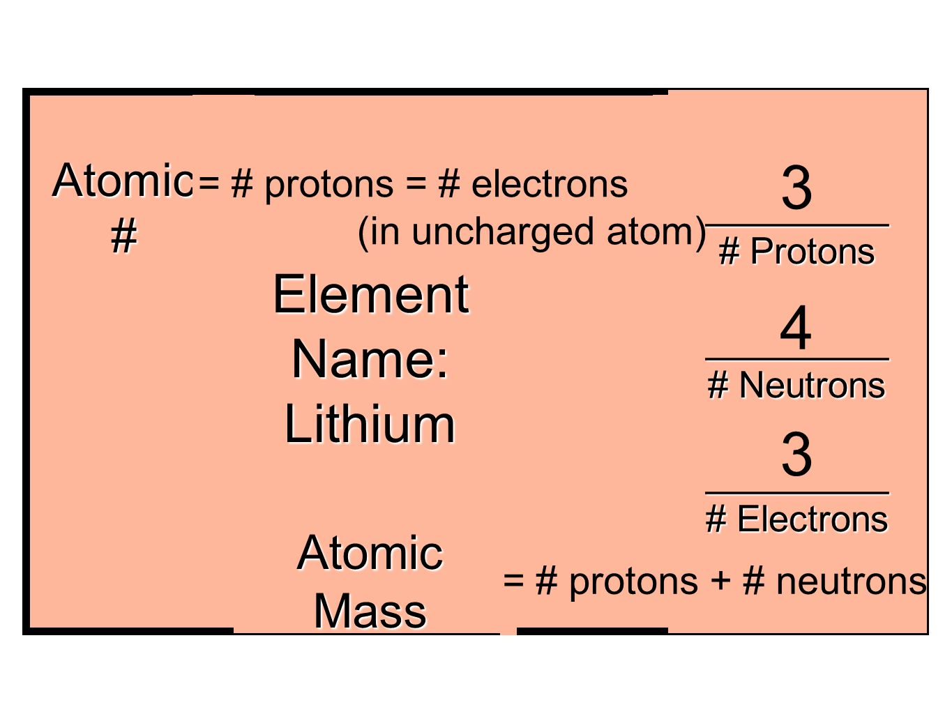 My element foldable for lithium as an example element symbol li 4 xe 54 131 element name lithium atomic atomic mass protons neutrons electrons protons electrons in uncharged atom urtaz Choice Image