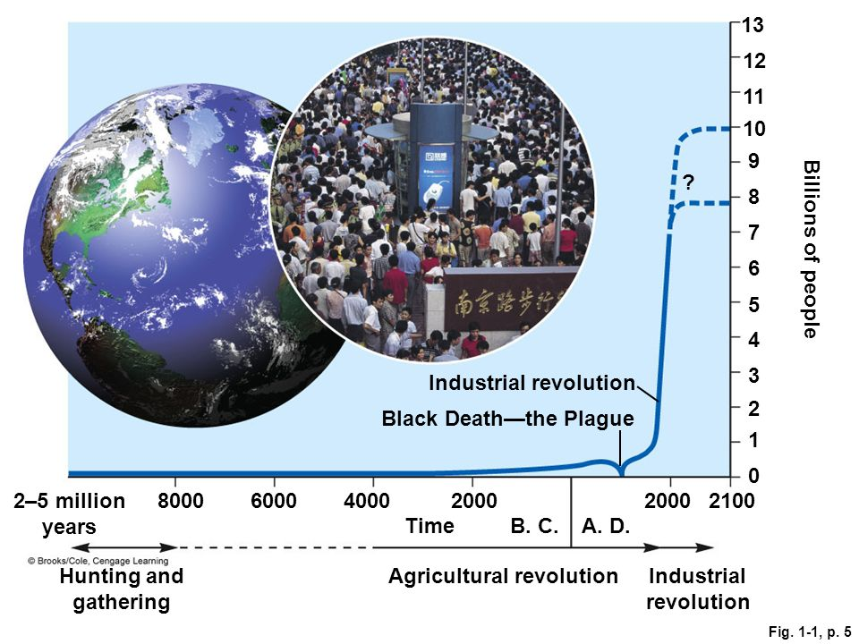 Fig. 1-1, p Billions of people .