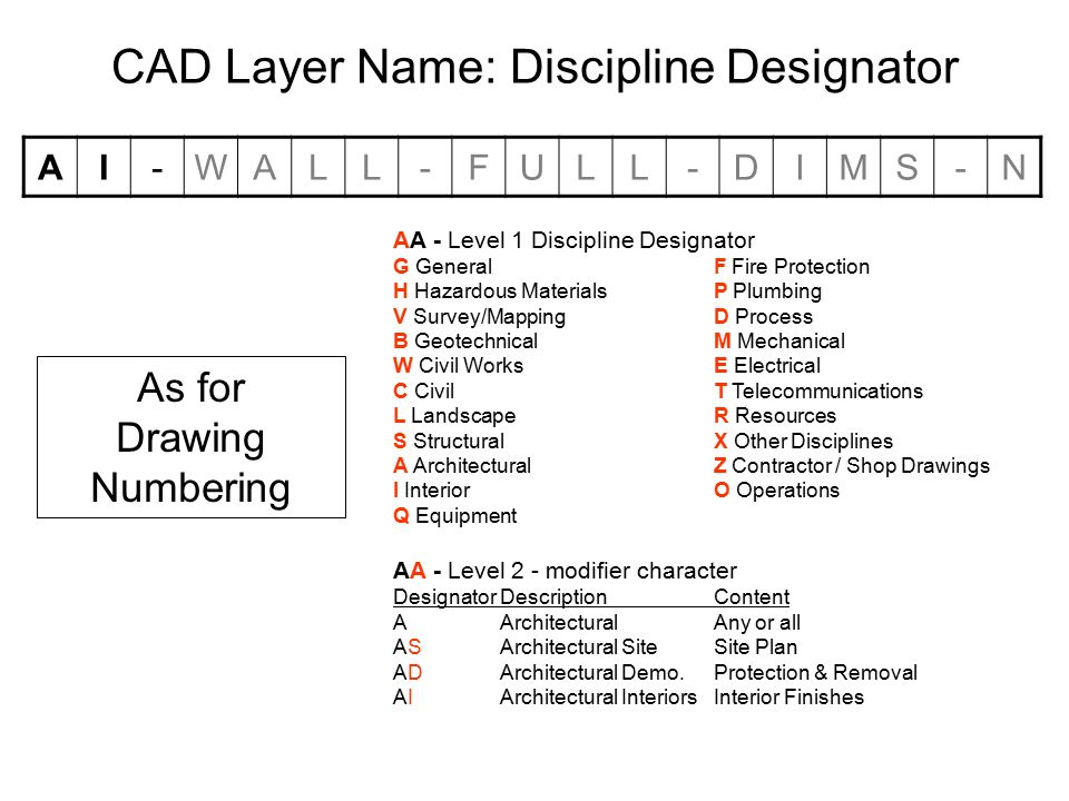 Architectural Drawing Numbering Proposed For The Seriesnumber Are