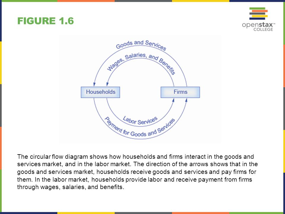 Principles of economics chapter 1 welcome to economics powerpoint figure 16 the circular flow diagram shows how households and firms interact in the goods and ccuart Image collections