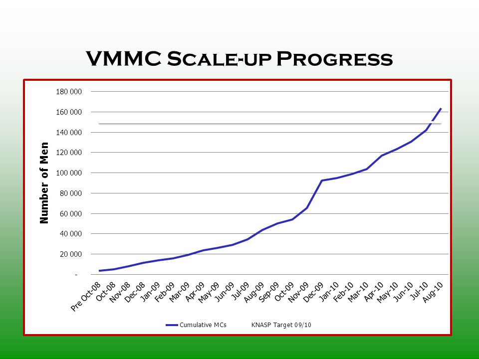 VMMC Scale-up Progress