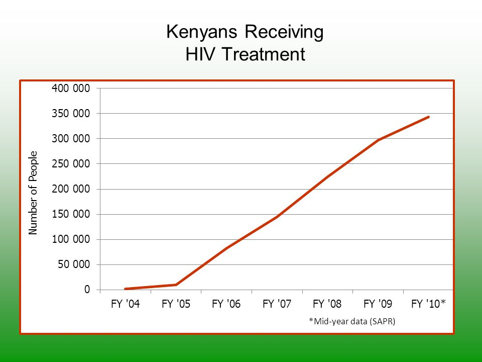 Kenyans Receiving HIV Treatment