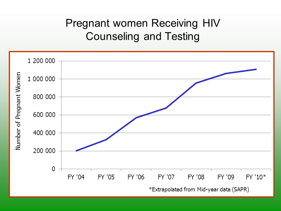 Pregnant women Receiving HIV Counseling and Testing