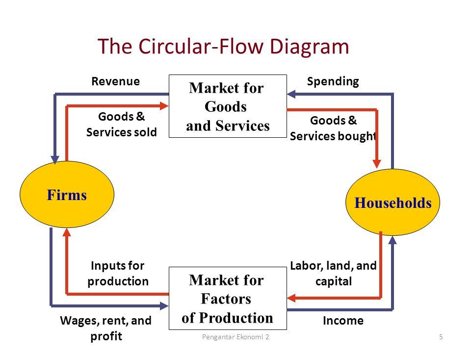 Measuring a nations income week 1 pengantar ekonomi ppt download 5 the circular flow diagram ccuart Image collections