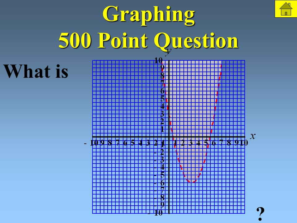 Graphing 500 Points Graph the inequality: The Question