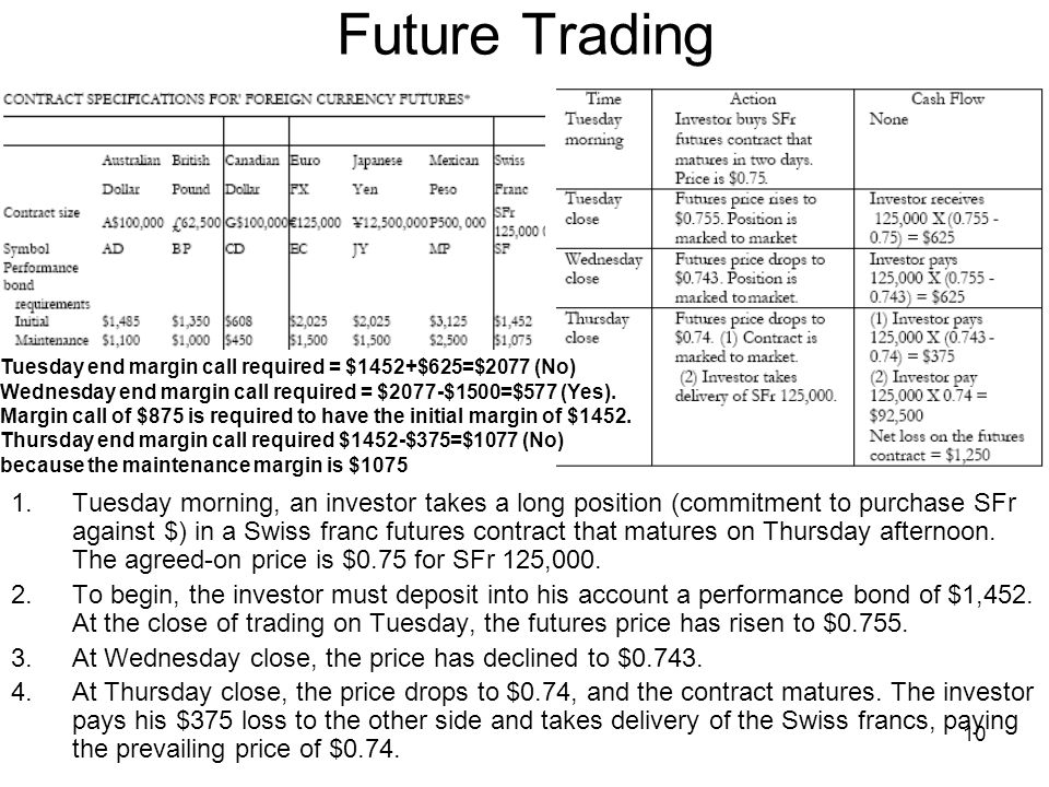 10 Future Trading 1.Tuesday morning, an investor takes a long position (commitment to purchase SFr against $) in a Swiss franc futures contract that matures on Thursday afternoon.