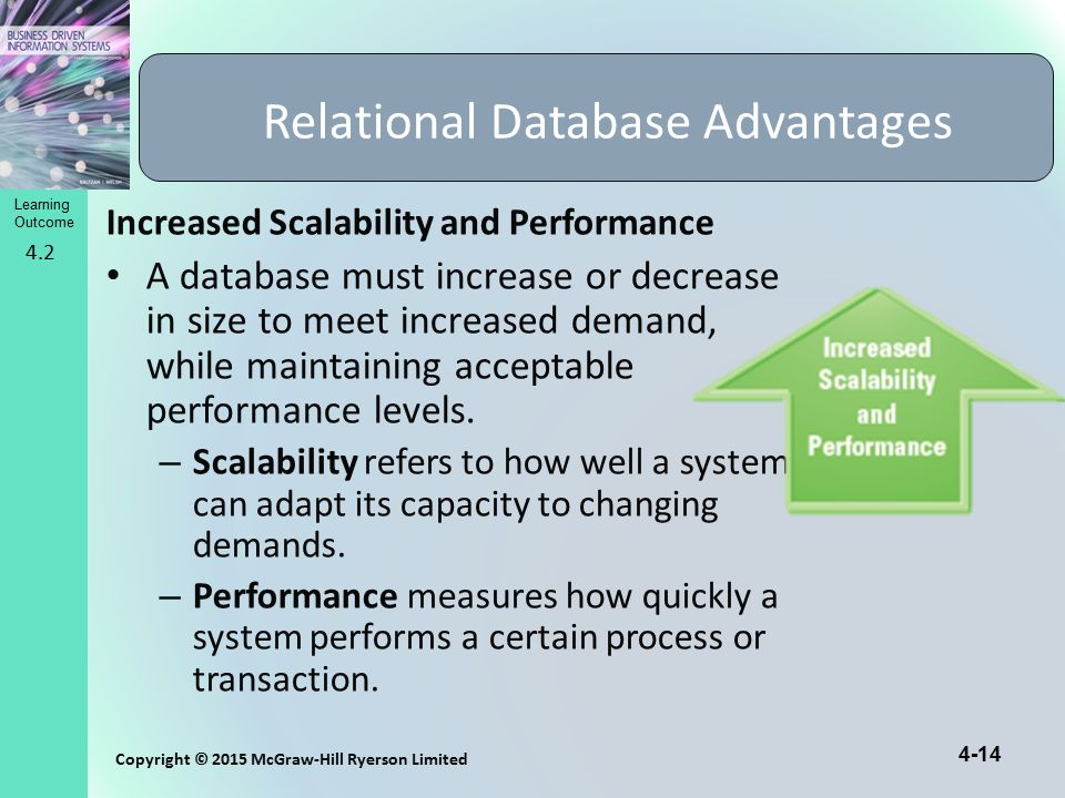 4-14 Copyright © 2015 McGraw-Hill Ryerson Limited Learning Outcome Increased Scalability and Performance A database must increase or decrease in size