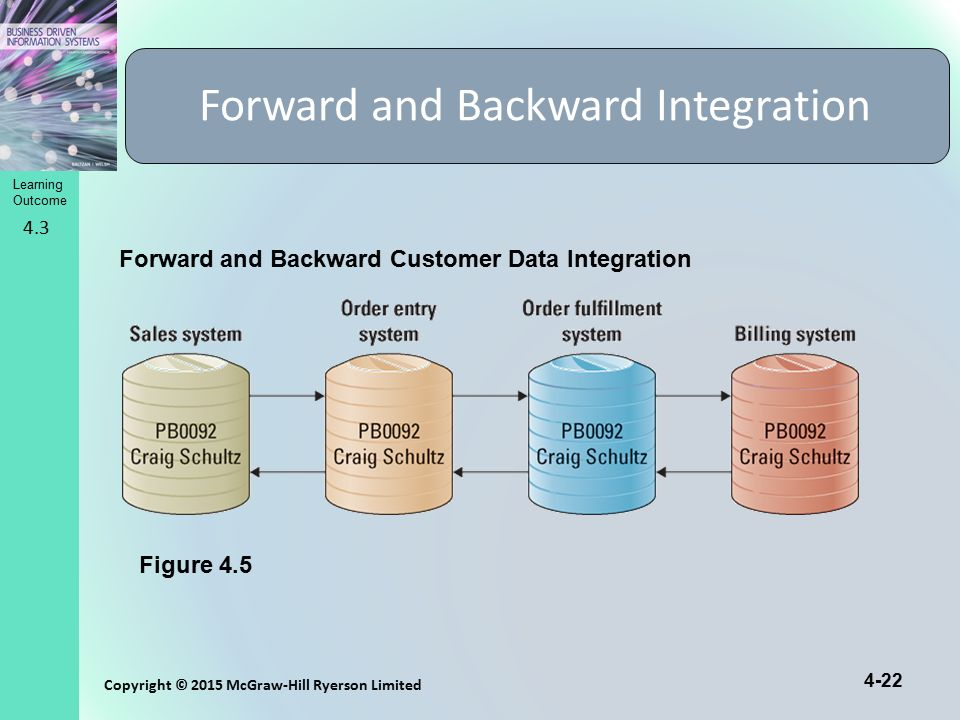 4-22 Copyright © 2015 McGraw-Hill Ryerson Limited Learning Outcome Forward and Backward Integration Figure 4.5 Forward and Backward Customer Data Inte