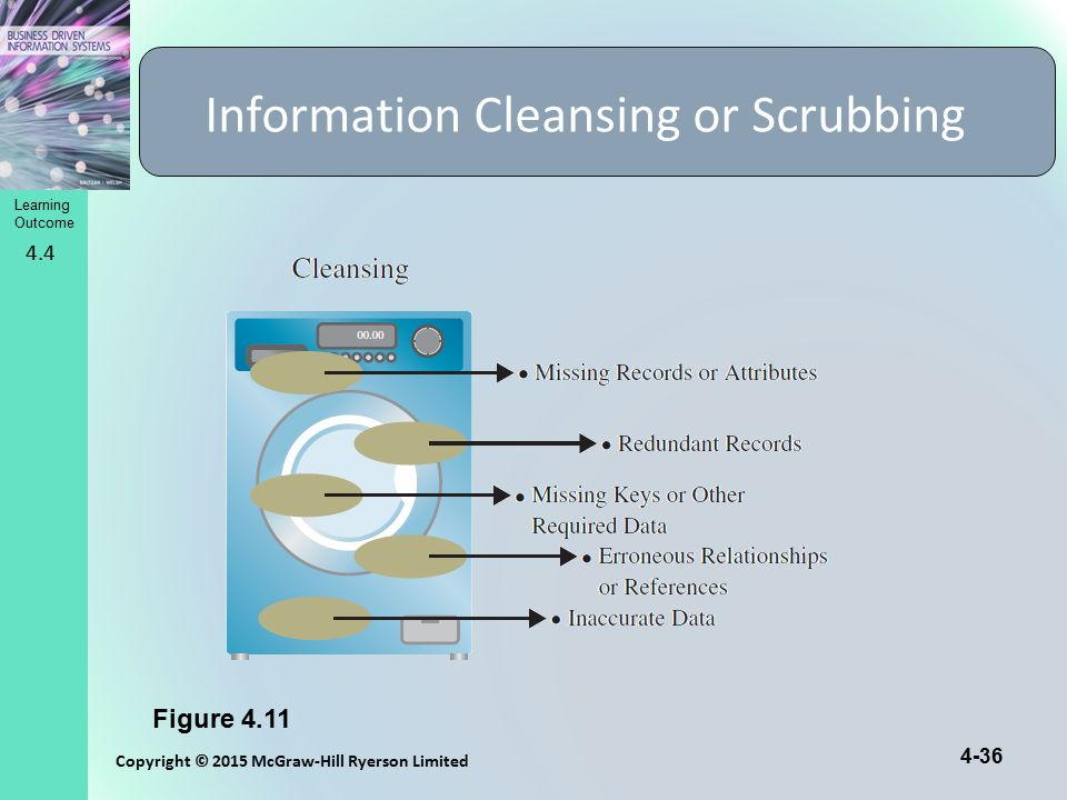 Learning Outcome Copyright © 2015 McGraw-Hill Ryerson Limited 4-36 Information Cleansing or Scrubbing Figure 4.11 4.4