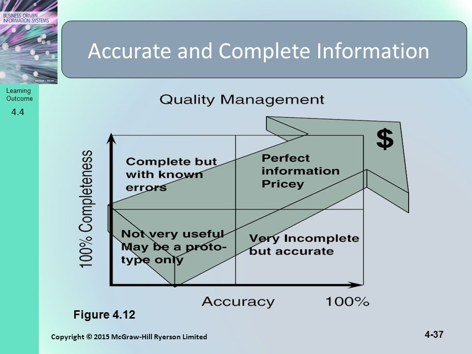 Learning Outcome Copyright © 2015 McGraw-Hill Ryerson Limited 4-37 Accurate and Complete Information Figure 4.12 4.4