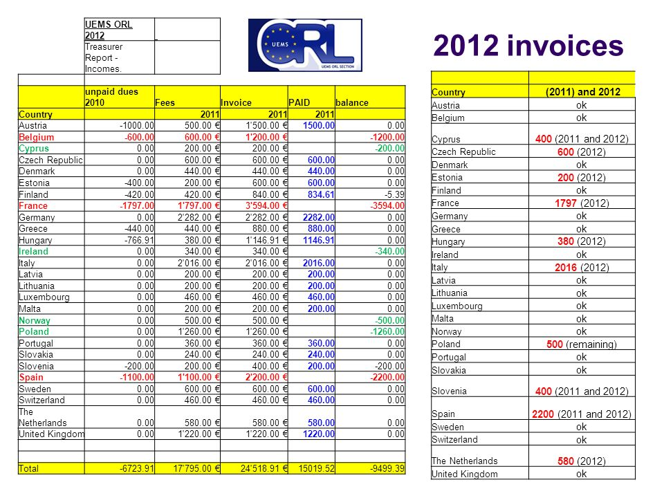 2012 invoices UEMS ORL 2012 Treasurer Report - Incomes.