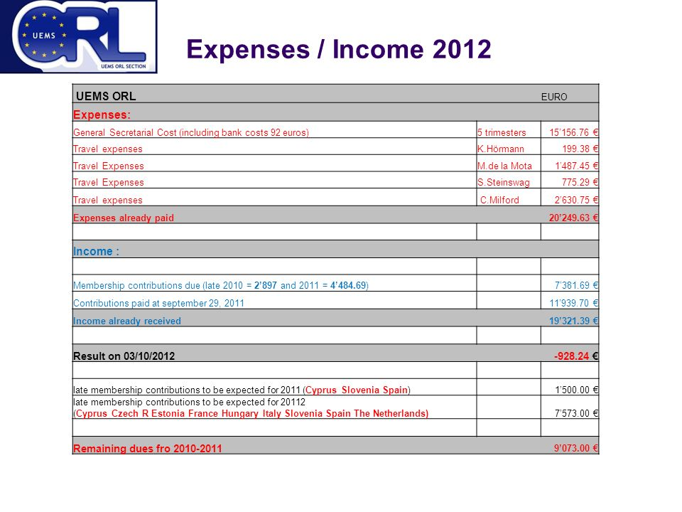 Expenses / Income 2012 UEMS ORL EURO Expenses: General Secretarial Cost (including bank costs 92 euros)5 trimesters15' € Travel expensesK.Hörmann € Travel ExpensesM.de la Mota1' € Travel ExpensesS.Steinswag € Travel expenses C.Milford2' € Expenses already paid 20' € Income : Membership contributions due (late 2010 = 2'897 and 2011 = 4'484.69) 7' € Contributions paid at september 29, ' € Income already received 19' € Result on 03/10/ € late membership contributions to be expected for 2011 (Cyprus Slovenia Spain) 1' € late membership contributions to be expected for (Cyprus Czech R Estonia France Hungary Italy Slovenia Spain The Netherlands) 7' € Remaining dues fro ' €