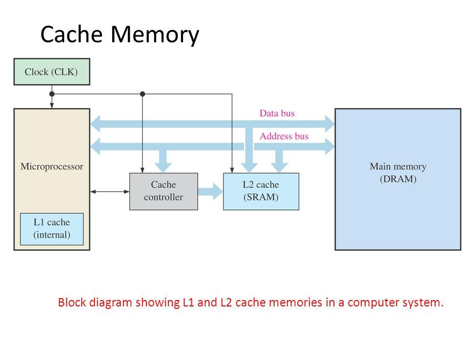 block diagram of cache memory  zen diagram, block diagram of cache memory