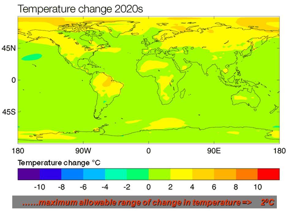 26 ……maximum allowable range of change in temperature => 2 0 C