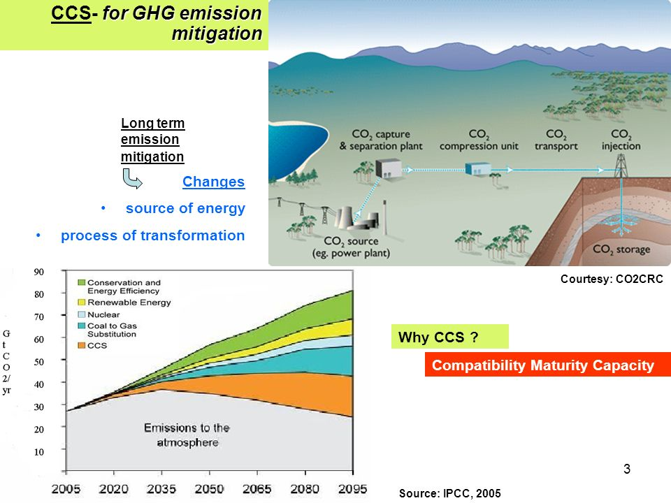 3 for GHG emission mitigation CCS- for GHG emission mitigation Long term emission mitigation Changes source of energy process of transformation Source: IPCC, 2005 Why CCS .