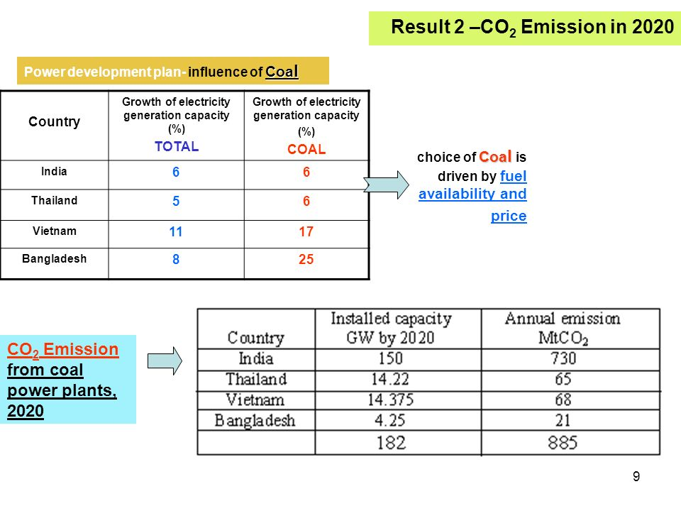 9 Country Growth of electricity generation capacity (%) TOTAL Growth of electricity generation capacity (%) COAL India 66 Thailand 56 Vietnam 1117 Bangladesh 825 Coa l choice of Coa l is driven by fuel availability and price Coa l Power development plan- influence of Coa l CO 2 Emission from coal power plants, 2020 Result 2 –CO 2 Emission in 2020
