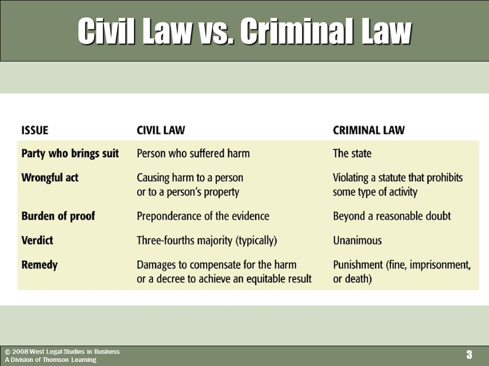 © 2008 West Legal Studies in Business A Division of Thomson Learning 3 Civil Law vs. Criminal Law