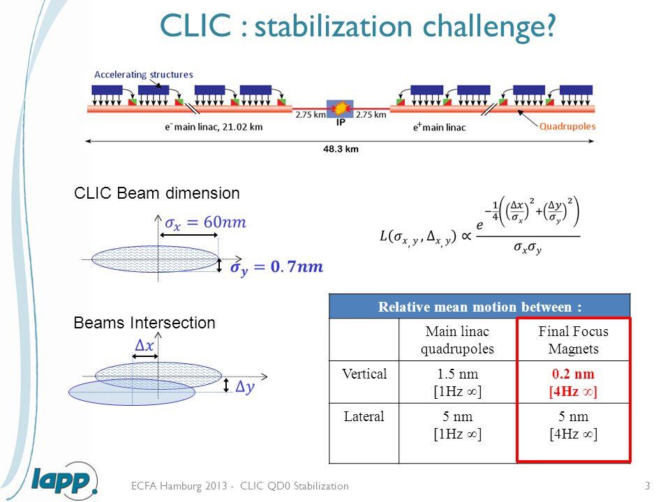 Clic Hamburg clic qd0 stabilization j allibe 1 l brunetti 1 j p baud 1 g