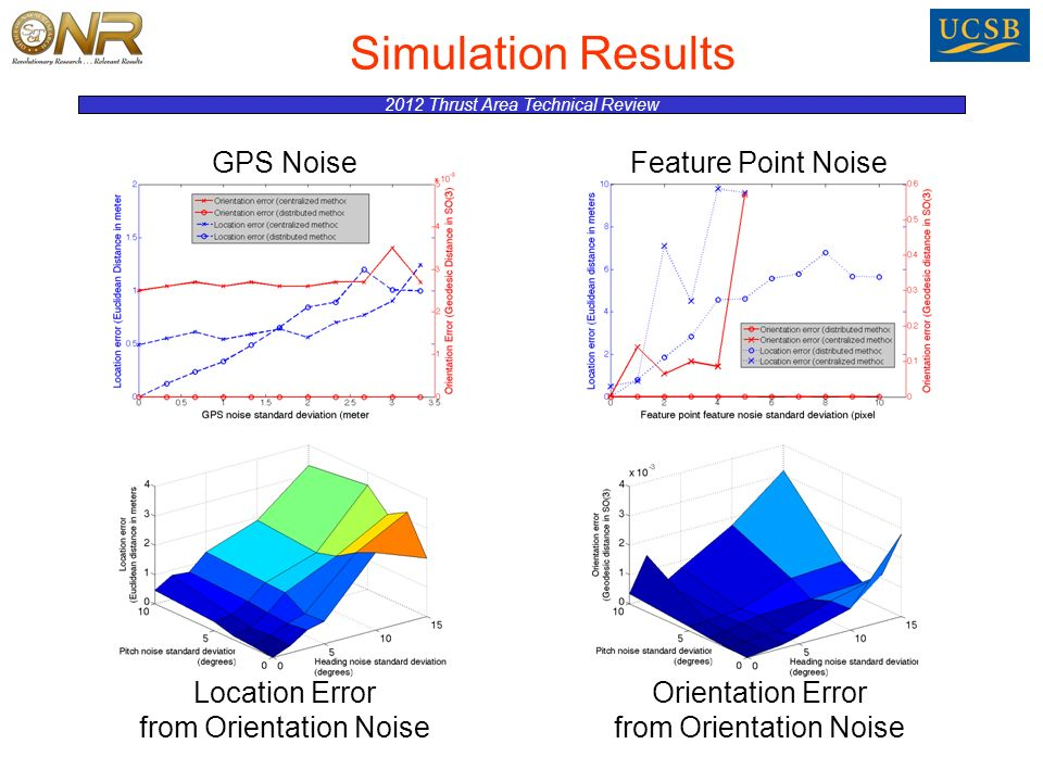 2012 Thrust Area Technical Review Simulation Results GPS NoiseFeature Point Noise Location Error from Orientation Noise Orientation Error from Orientation Noise
