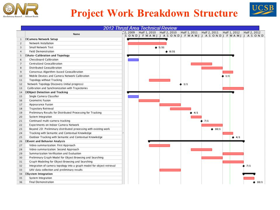 Project Work Breakdown Structure 2012 Thrust Area Technical Review
