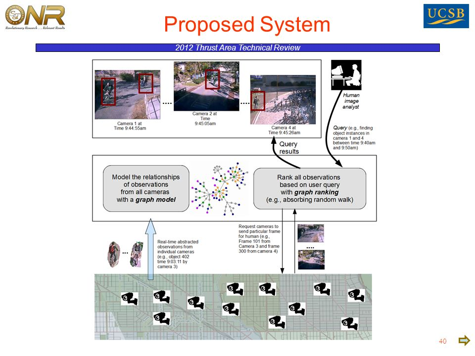 2012 Thrust Area Technical Review 40 Proposed System