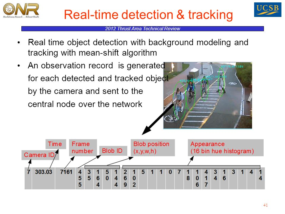 2012 Thrust Area Technical Review Real time object detection with background modeling and tracking with mean-shift algorithm An observation record is generated for each detected and tracked object by the camera and sent to the central node over the network 41 Real-time detection & tracking