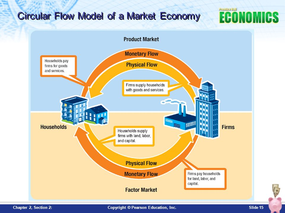 Chapter 2 economic systems section 2 slide 2copyright pearson slide 14 copyright pearson education incapter 1 opener free market economy ccuart Gallery