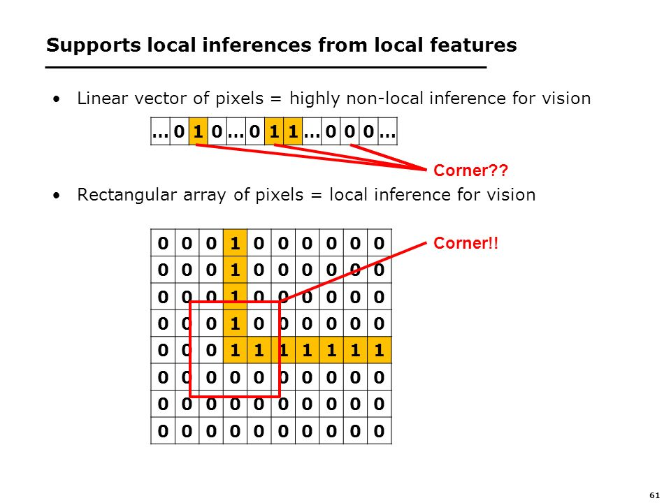 61 Supports local inferences from local features Linear vector of pixels = highly non-local inference for vision Rectangular array of pixels = local inference for vision Corner!.