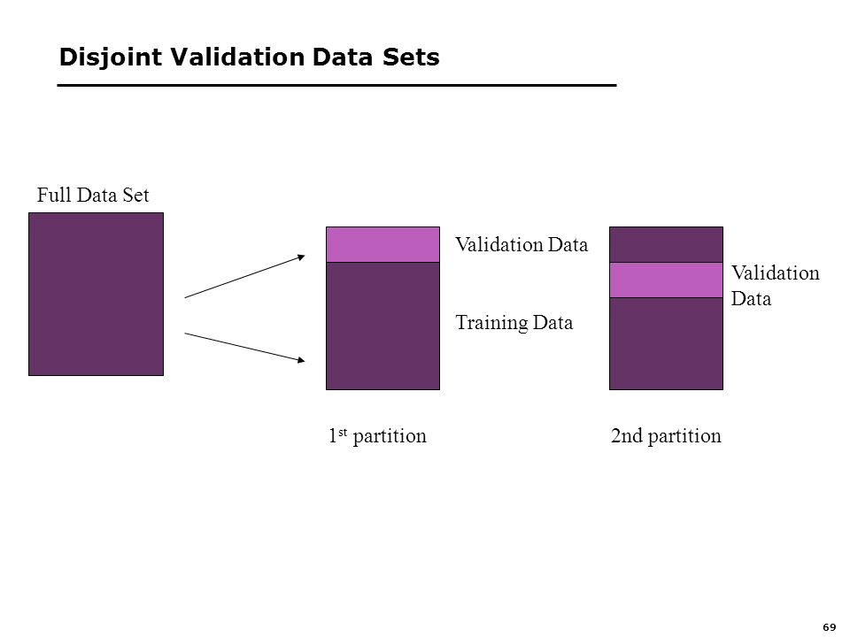 69 Disjoint Validation Data Sets Full Data Set Training Data Validation Data Validation Data 1 st partition2nd partition