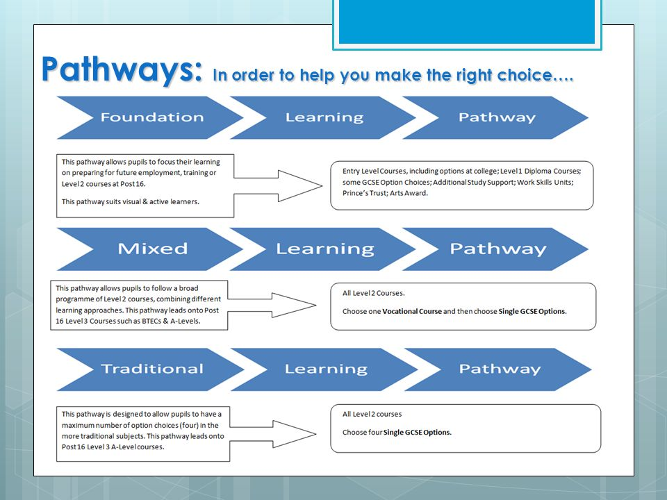 Pathways: In order to help you make the right choice….